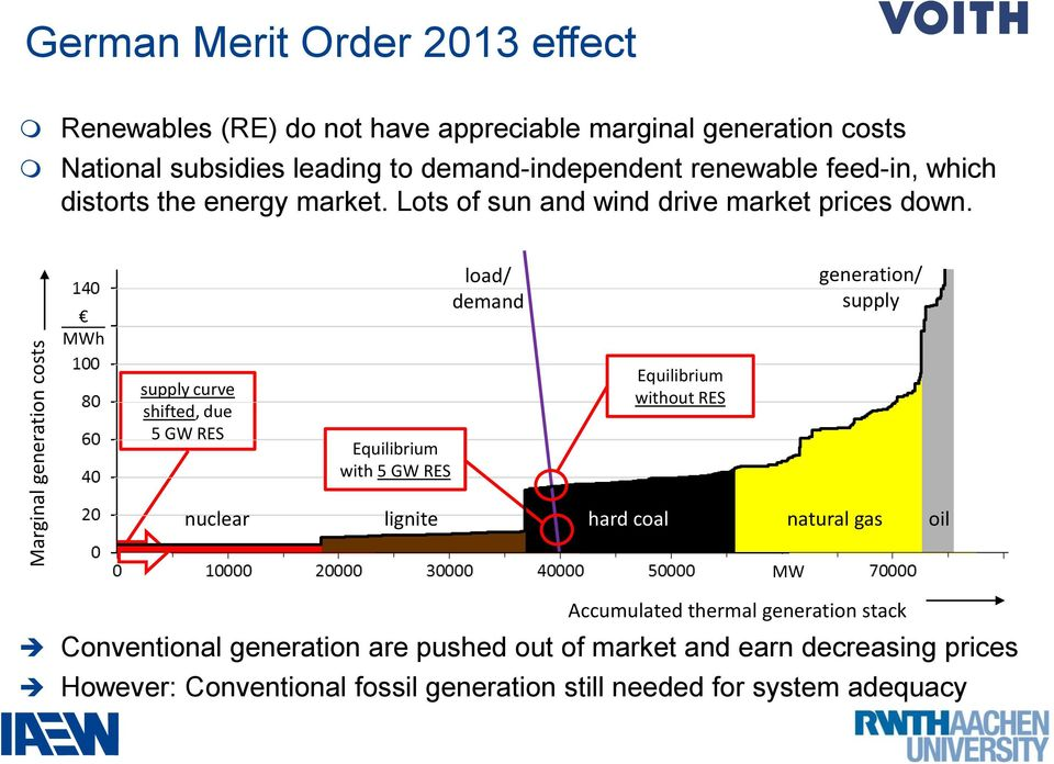 MWh load/ demand generation/ supply supply curve shifted, due 5 GW RES Equilibrium with 5 GW RES Equilibrium without RES nuclear lignite hard coal natural