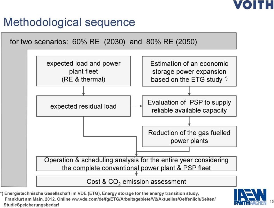 scheduling analysis for the entire year considering the complete conventional power plant & PSP fleet Cost & CO 2 emission assessment *) Energietechnische Gesellschaft im