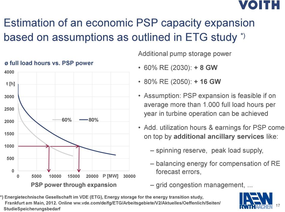 through expansion Assumption: PSP expansion is feasible if on average more than 1.000 full load hours per year in turbine operation can be achieved Add.