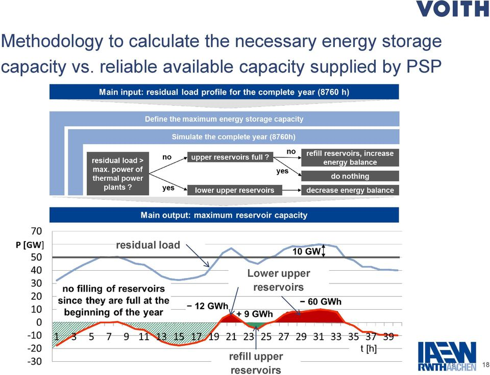 reliable available capacity supplied by PSP