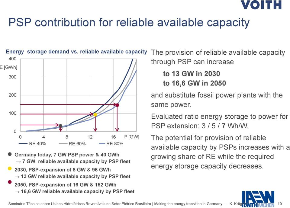 capacity by PSP fleet 2030, PSP-expansion of 8 GW & 96 GWh 13 GW reliable available capacity by PSP fleet The provision of reliable available capacity through PSP can increase to 13 GW in 2030 to