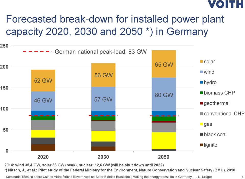 nuclear: 12,6 GW (will be shut down until 2022) *) Nitsch, J., et al.