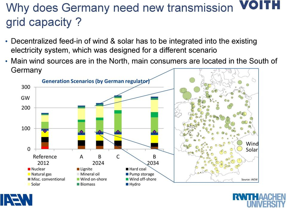 different scenario Main wind sources are in the North, main consumers are located in the South of Germany 300 GW 200 Generation