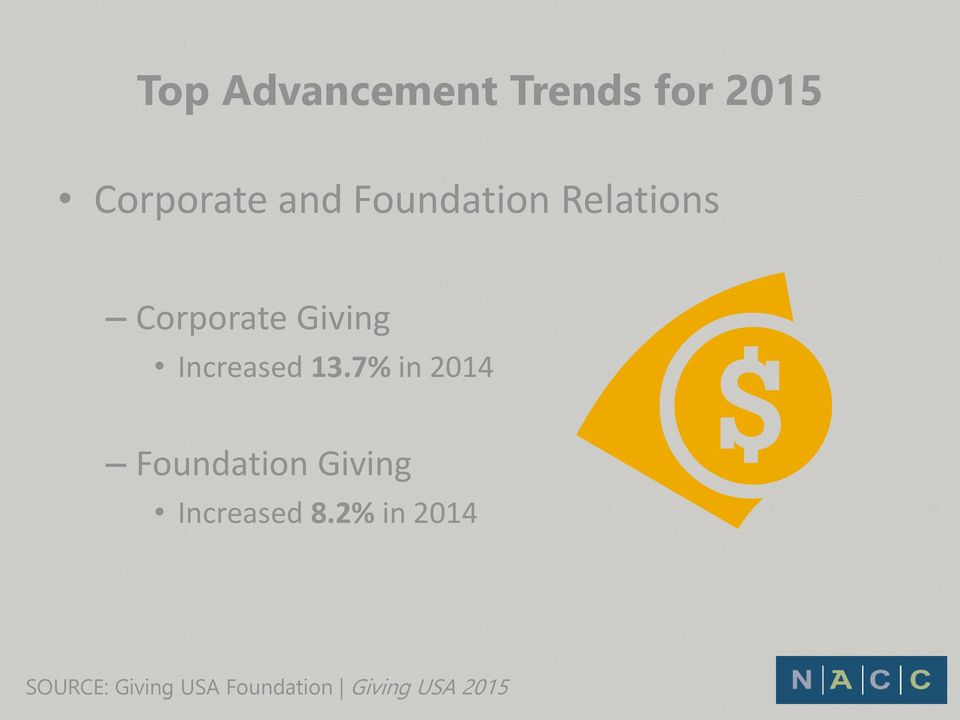 13.7% in 2014 Foundation Giving Increased 8.