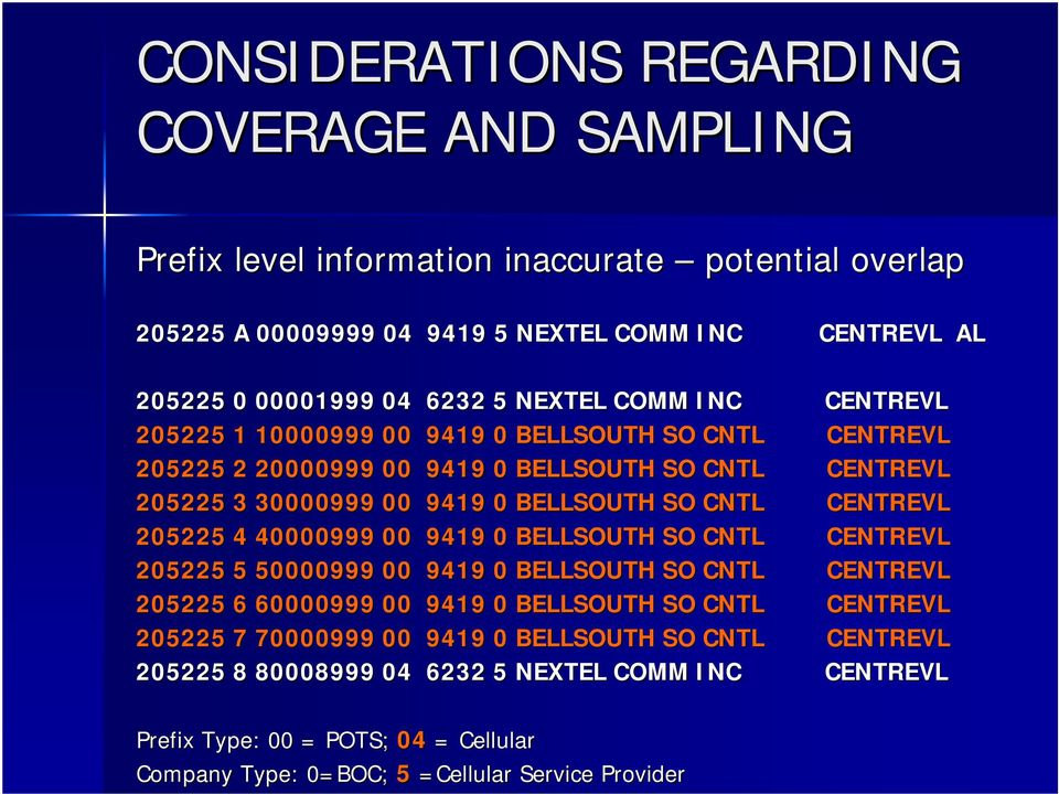 CENTREVL 205225 4 40000999 00 9419 0 BELLSOUTH SO CNTL CENTREVL 205225 5 50000999 00 9419 0 BELLSOUTH SO CNTL CENTREVL 205225 6 60000999 00 9419 0 BELLSOUTH SO CNTL CENTREVL 205225 7