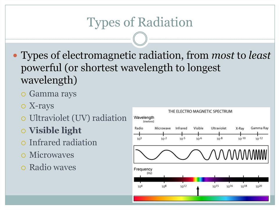 longest wavelength) Gamma rays X-rays Ultraviolet (UV)