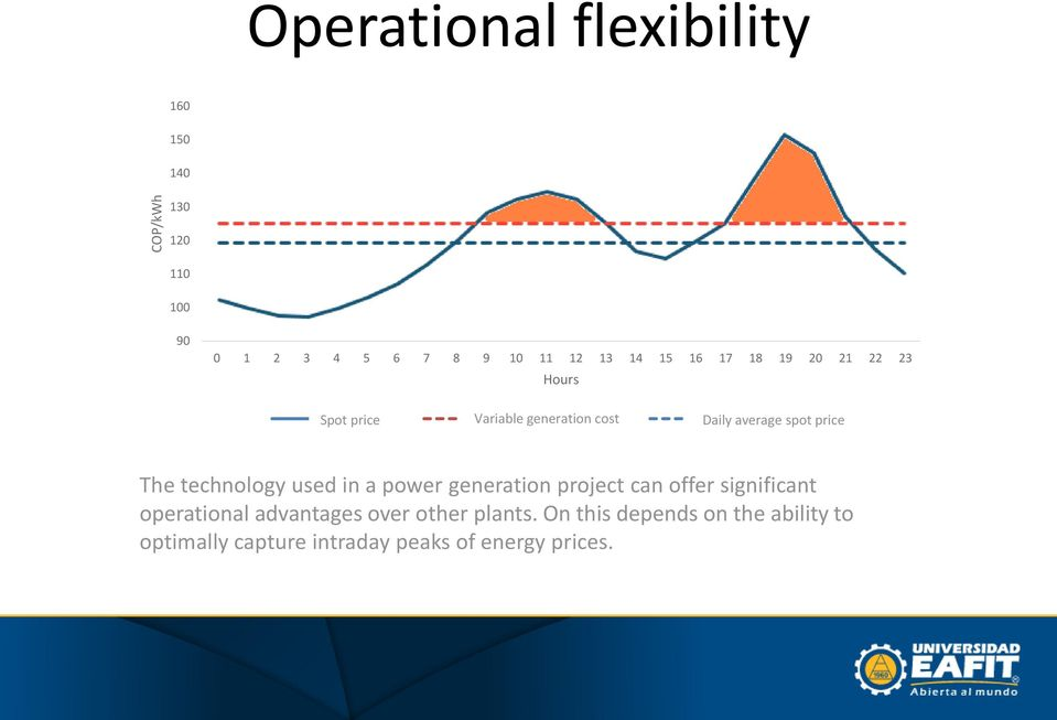 spot price The technology used in a power generation project can offer significant operational