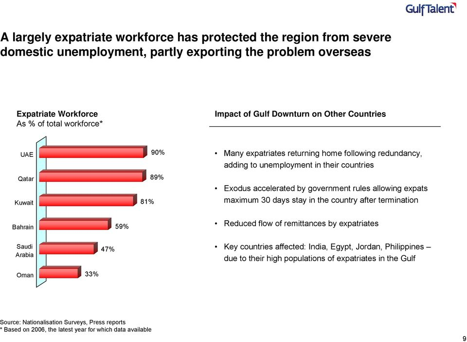 government rules allowing expats maximum 30 days stay in the country after termination Bahrain 59% Reduced flow of remittances by expatriates Saudi Arabia 47% Key countries affected: