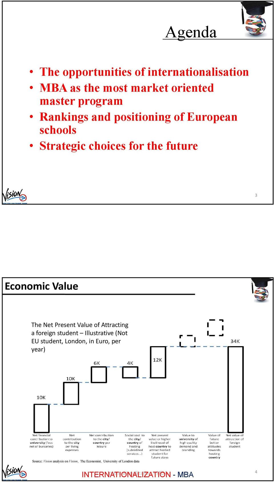 Value The Net Present Value of Attracting a foreign student Illustrative (Not EU student,
