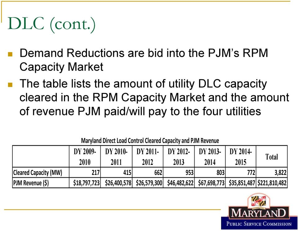 Capacity Market and the amount of revenue PJM paid/will pay to the four utilities Maryland Direct Load Control Cleared Capacity and