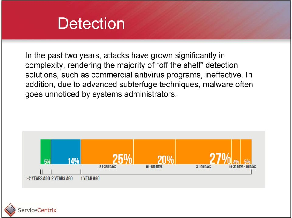such as commercial antivirus programs, ineffective.