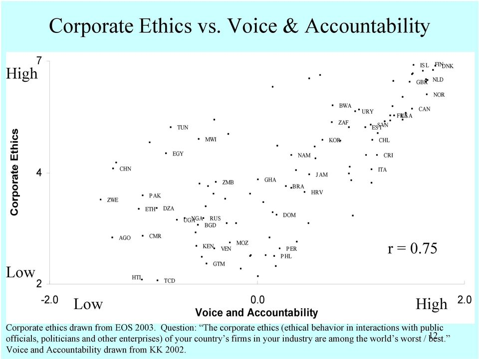 GTM ZMB VEN Corporate ethics drawn from EOS 2003.