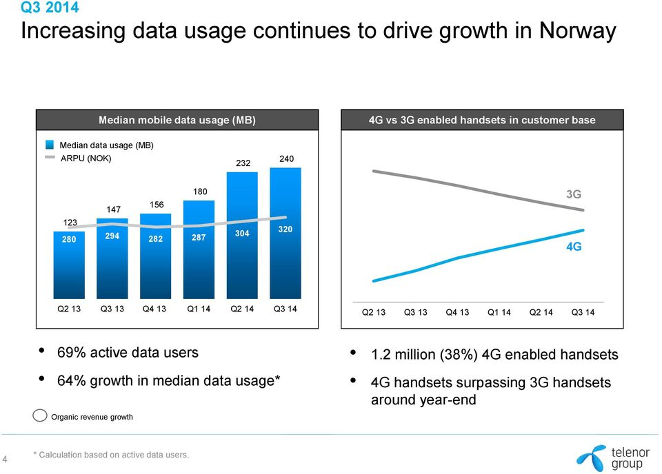 3G 4G 69% active data users 64% growth in median data usage* Organic revenue growth 1.