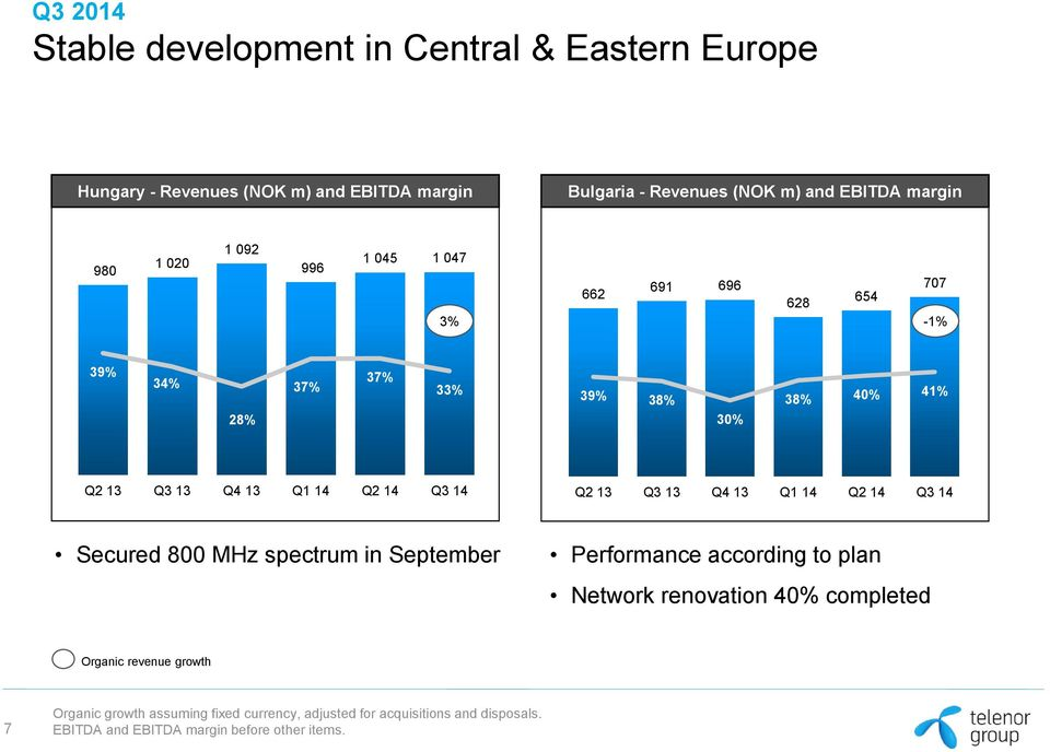 Secured 800 MHz spectrum in September Performance according to plan Network renovation 40% completed Organic revenue growth