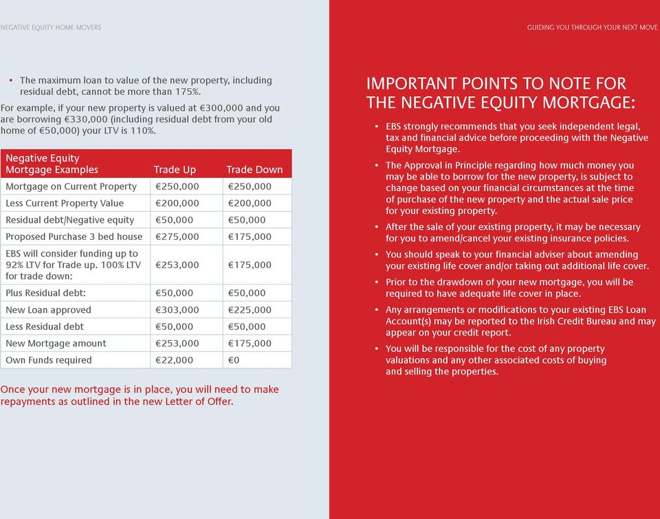 Negative Equity Mortgage Examples Trade Up Trade Down Mortgage on Current Property 250,000 250,000 Less Current Property Value 200,000 200,000 Residual debt/negative equity 50,000 50,000 Proposed
