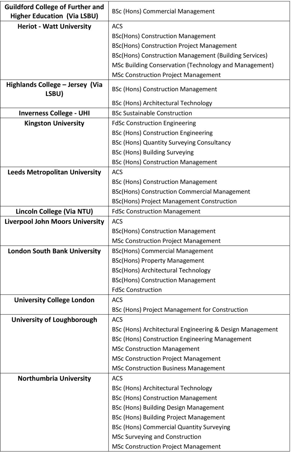 BSc(Hons) Construction Project Management (Building Services) MSc Building Conservation (Technology and Management) BSc Sustainable Construction Engineering BSc (Hons) Construction Engineering