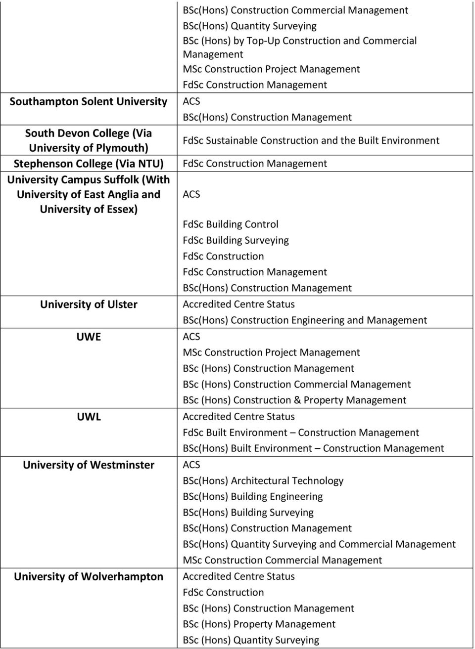 Sustainable Construction and the Built Environment FdSc Building Control FdSc Building Surveying BSc(Hons) Construction Engineering and Management BSc (Hons) Construction Commercial Management BSc
