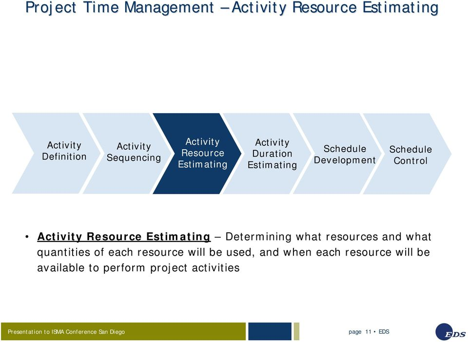 Control Activity Resource Estimating Determining what resources and what quantities of each