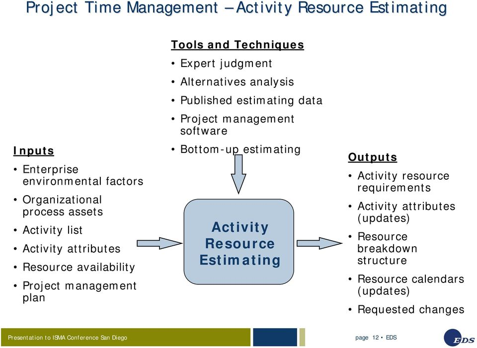 analysis Published estimating data Project management software Bottom-up estimating Activity Resource Estimating Outputs Activity