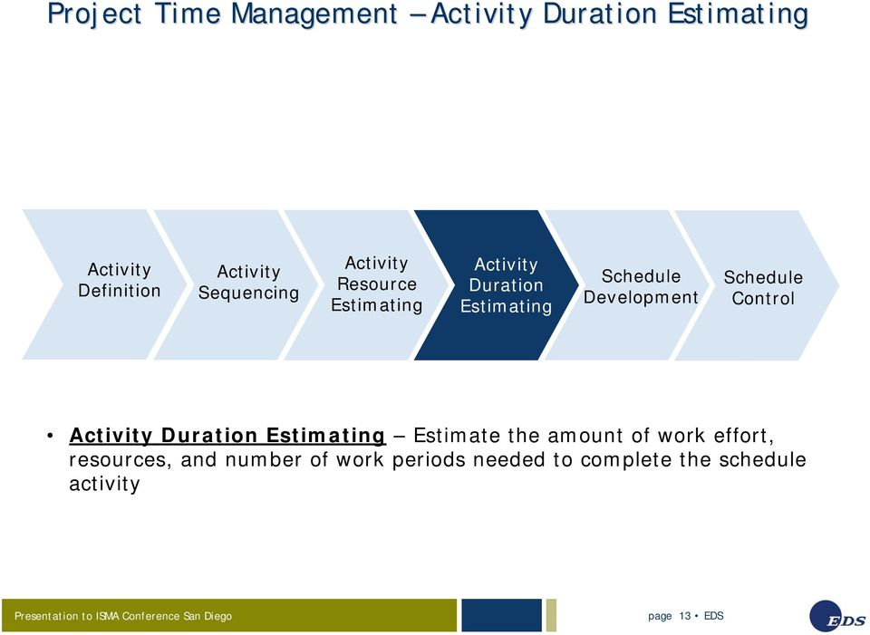 Development Schedule Control Activity Duration Estimating Estimate the amount of work