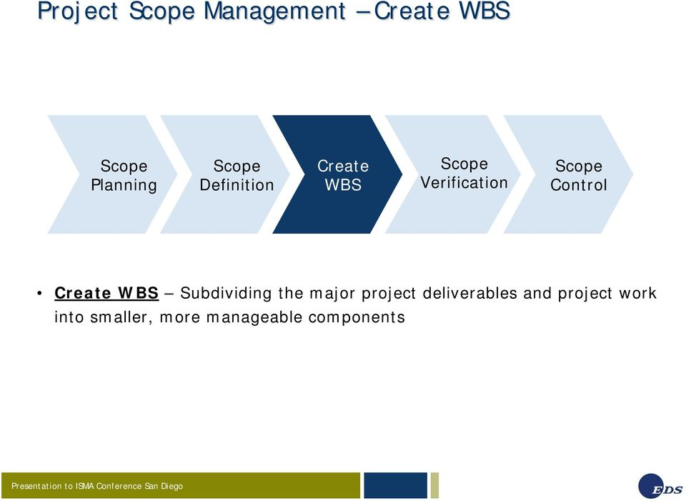 Control Create WBS Subdividing the major project