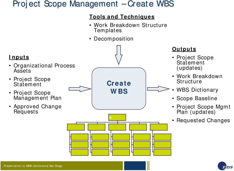 Management Plan Approved Change Requests Create WBS e Outputs Project Scope Statement (updates)
