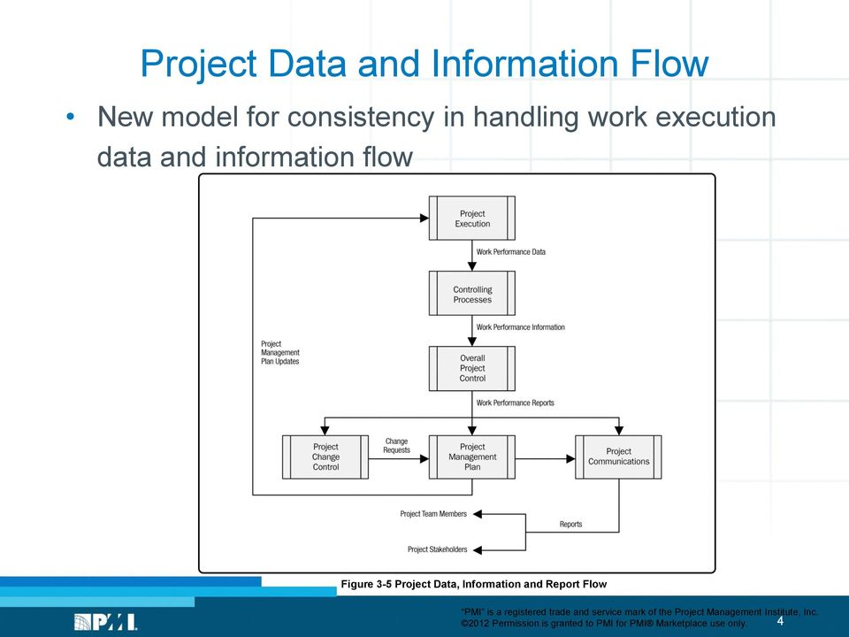 information flow Figure 3-5 Project Data, Information and