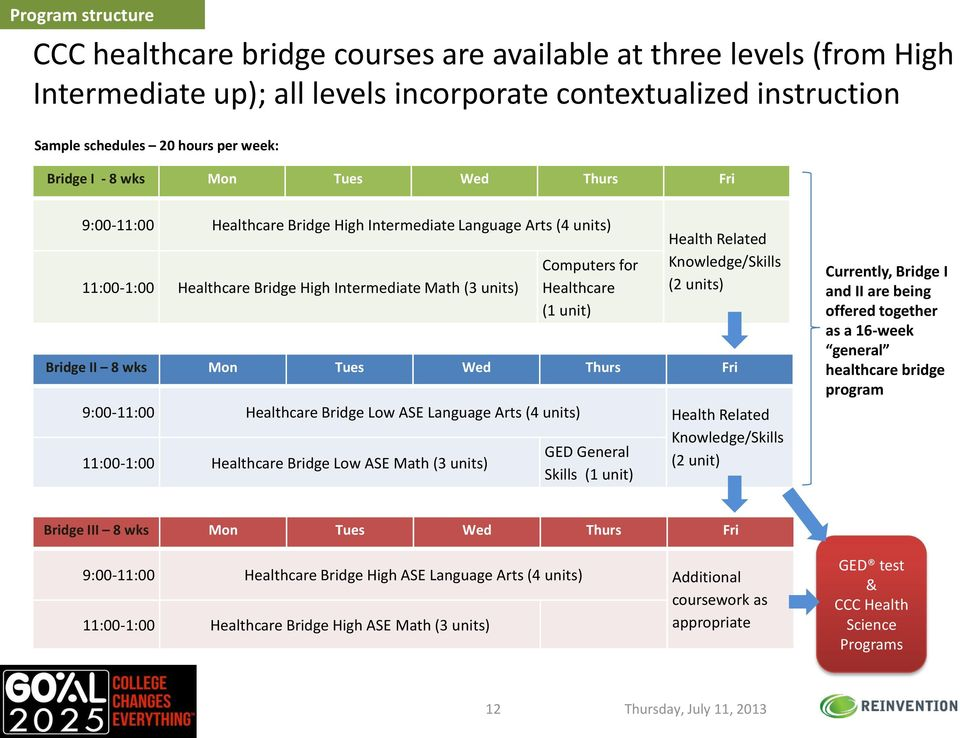 Health Related Knowledge/Skills (2 units) Bridge II 8 wks Mon Tues Wed Thurs Fri 9:00-11:00 Healthcare Bridge Low ASE Language Arts (4 units) Health Related Knowledge/Skills GED General 11:00-1:00