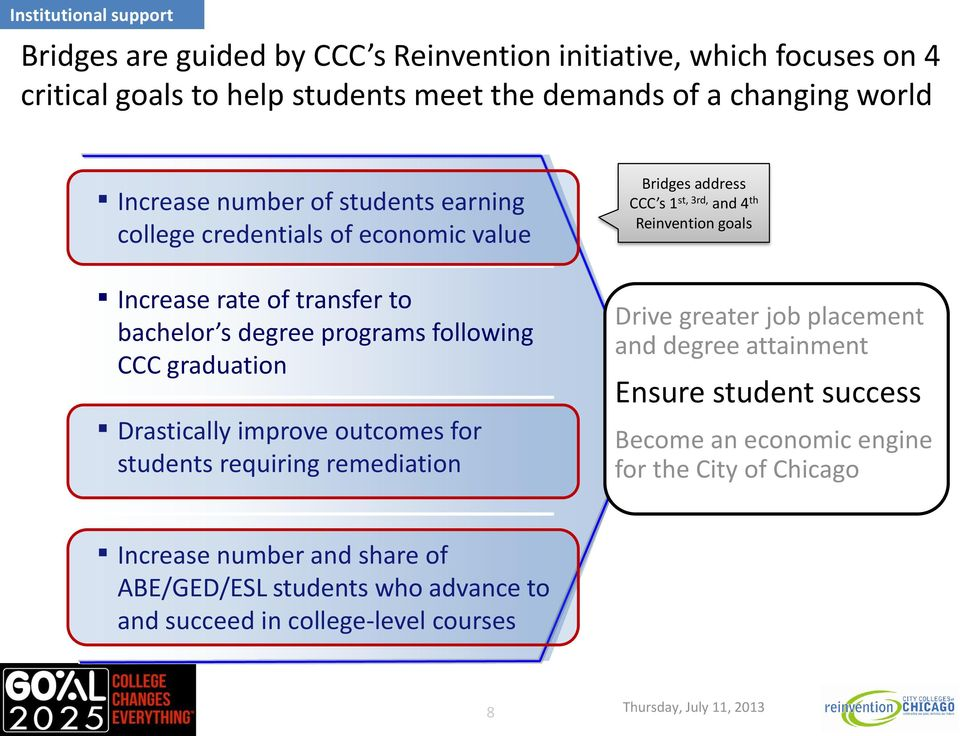 Drastically improve outcomes for students requiring remediation Bridges address CCC s 1 st, 3rd, and 4 th Reinvention goals Drive greater job placement and degree attainment