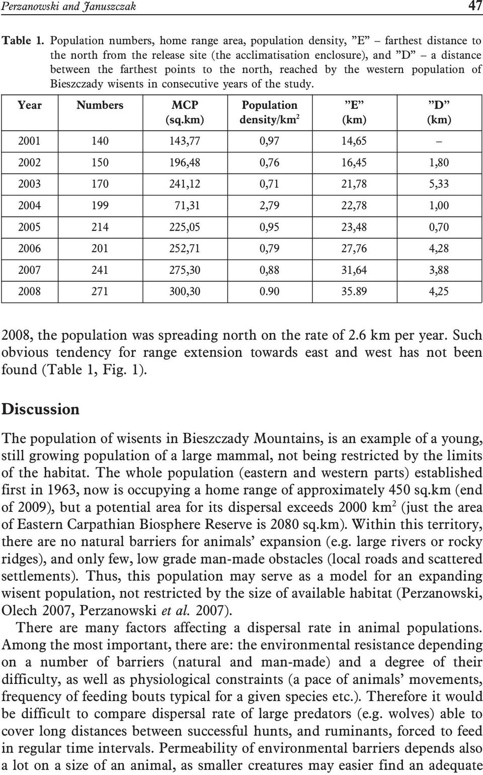 north, reached by the western population of Bieszczady wisents in consecutive years of the study. Year Numbers MCP (sq.
