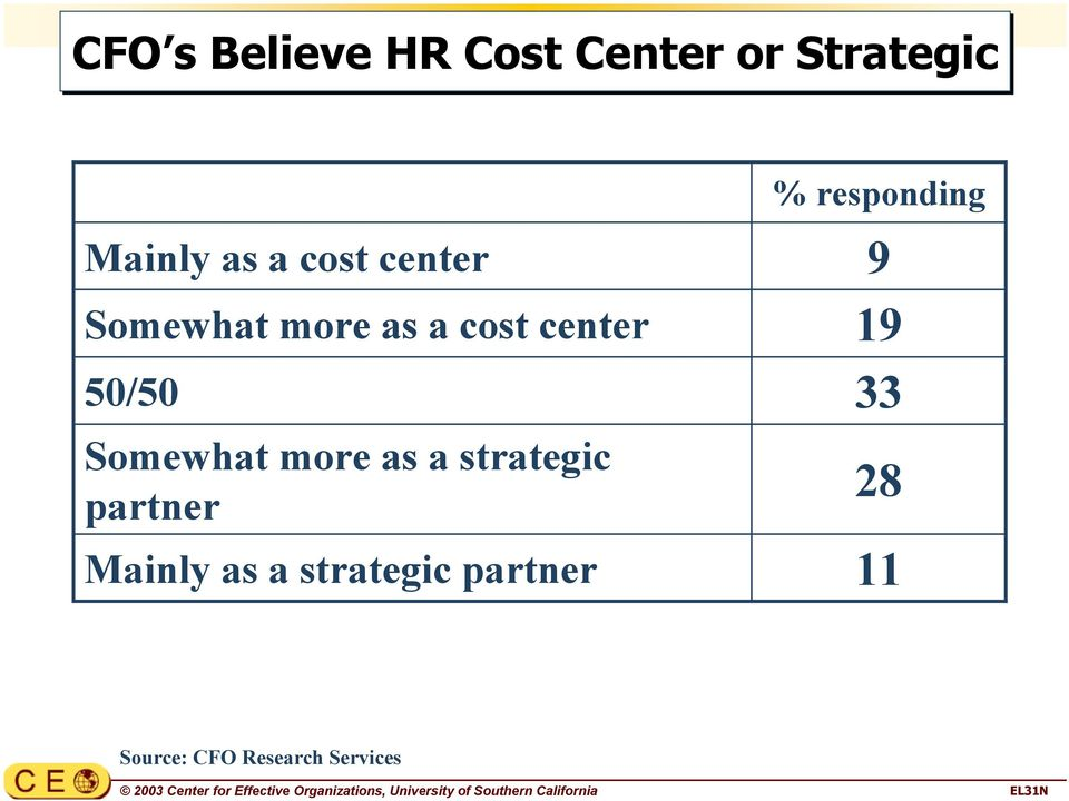 partner Mainly as a strategic partner 9 19 33 28 11 Source: CFO Research