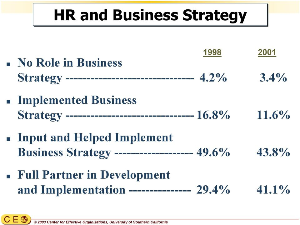 4% Implemented Business Strategy ------------------------------- 16.8% 11.