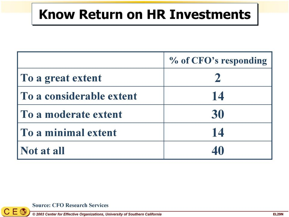 extent Not at all 2 14 30 14 40 Source: CFO Research Services 2003