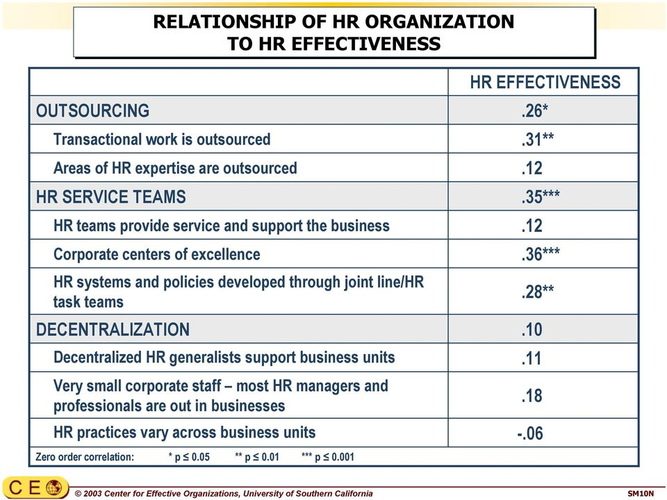 developed through joint line/hr task teams DECENTRALIZATION Decentralized HR generalists support business units Very small corporate staff most HR managers and
