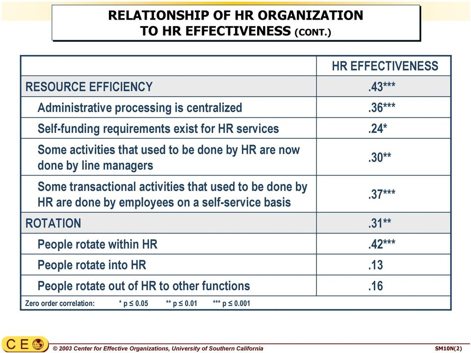 now done by line managers Some transactional activities that used to be done by HR are done by employees on a self-service basis ROTATION People rotate within