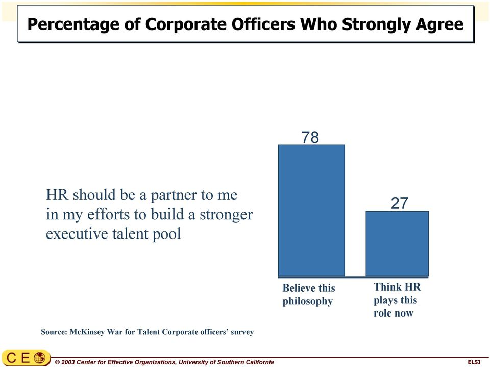 in my efforts to build a stronger executive talent pool 27 Believe this philosophy