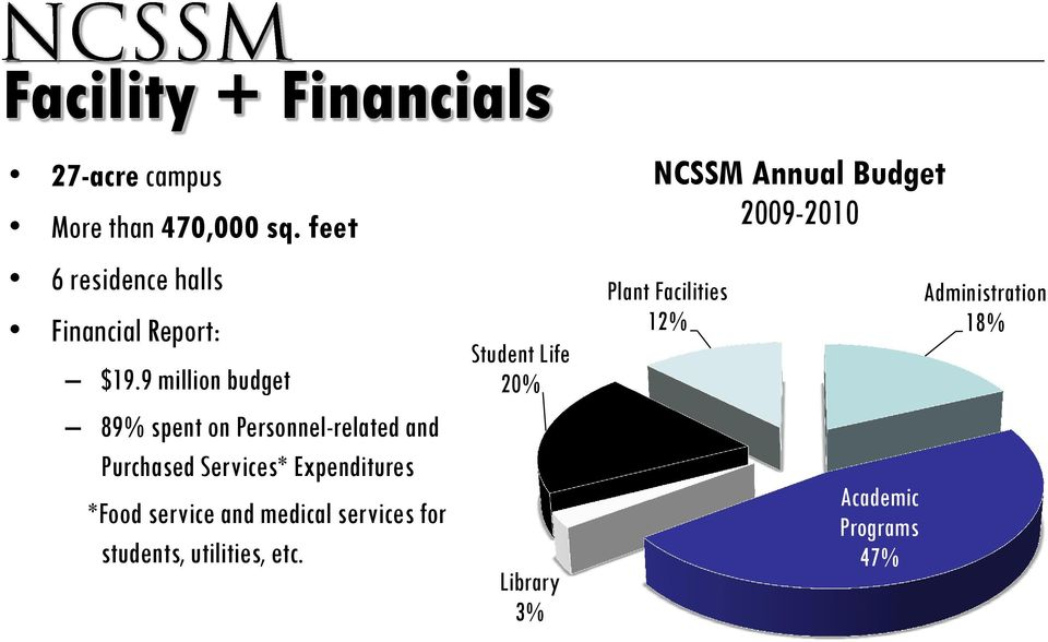 9 million budget 89% spent on Personnel-related and Purchased Services* Expenditures *Food