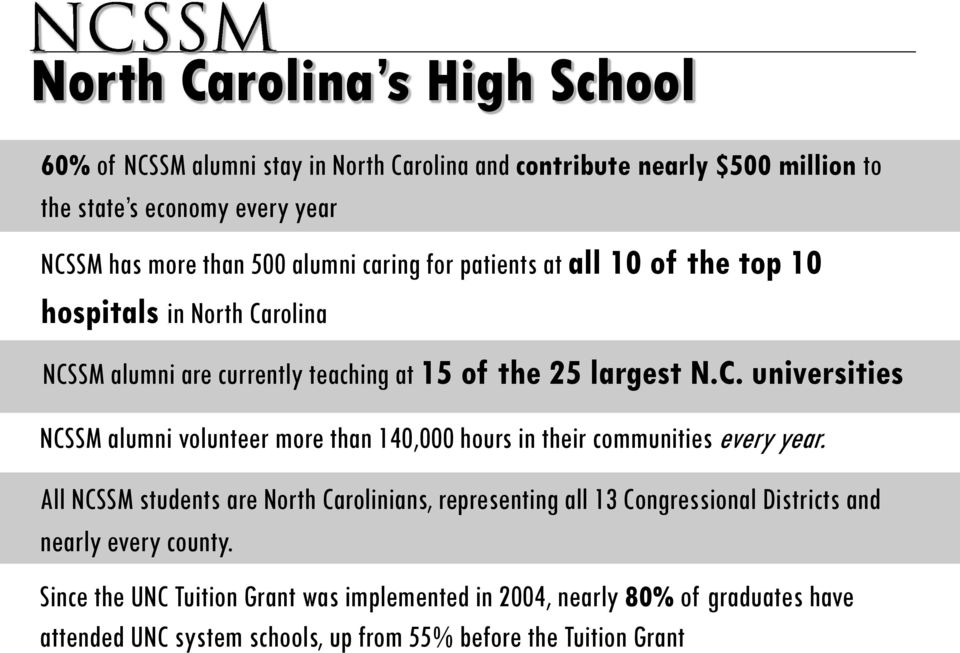 All NCSSM students are North Carolinians, representing all 13 Congressional Districts and nearly every county.
