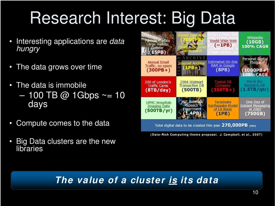 comes to the data Big Data clusters are the new libraries (Data-Rich