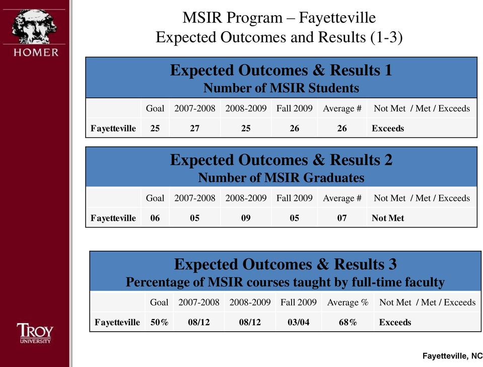 2008-2009 Fall 2009 Average # Not Met / Met / Exceeds Fayetteville 06 05 09 05 07 Not Met Expected Outcomes & Results 3 Percentage of MSIR