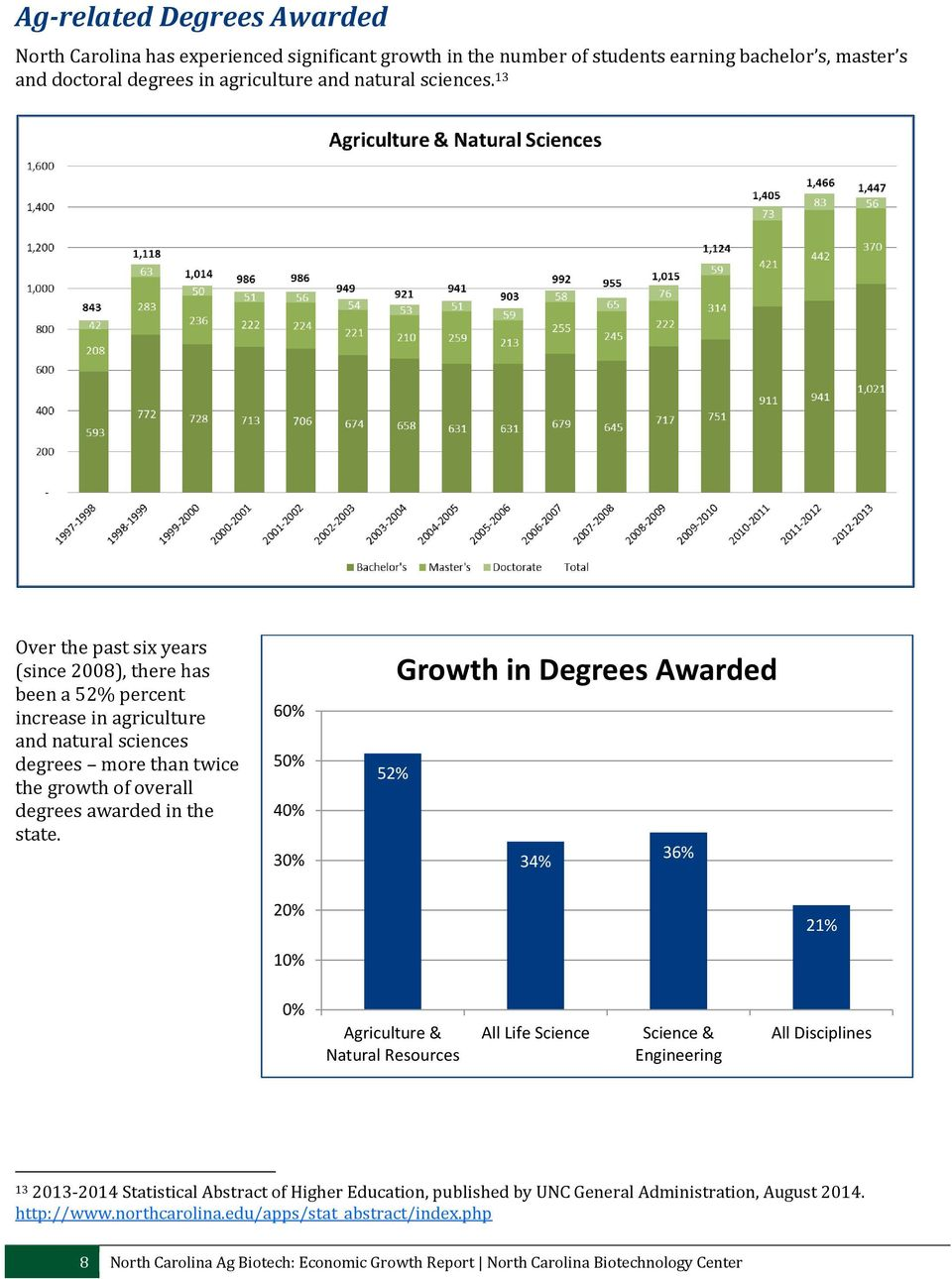 60% 50% 40% 30% Growth in Degrees Awarded 52% 34% 36% 20% 21% 10% 0% Agriculture & Natural Resources All Life Science Science & Engineering All Disciplines 13 2013-2014 Statistical Abstract of