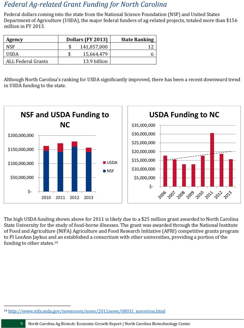 9 billion Although North Carolina s ranking for USDA significantly improved, there has been a recent downward trend in USDA funding to the state.