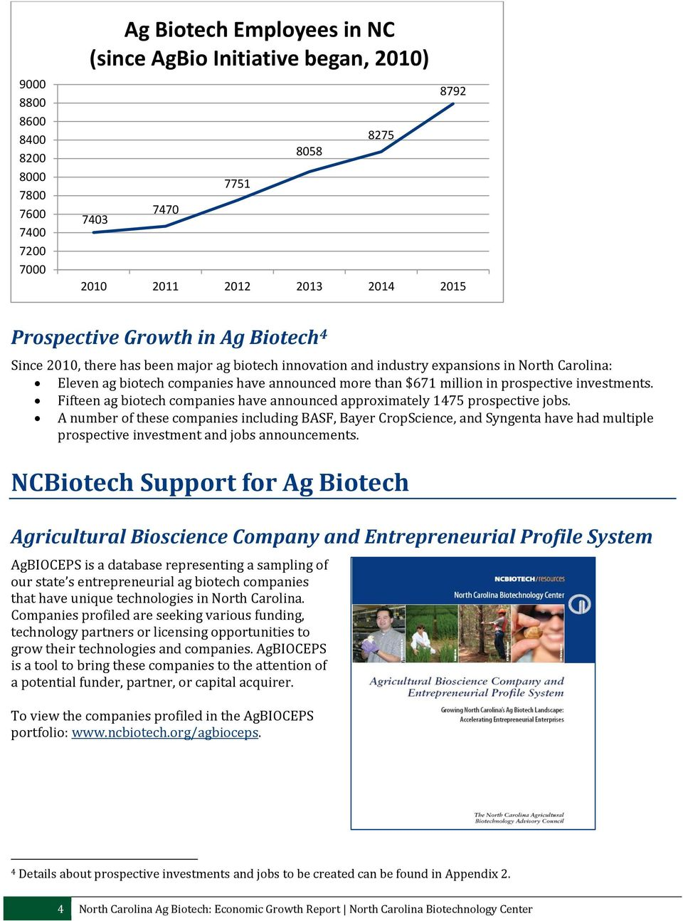 investments. Fifteen ag biotech companies have announced approximately 1475 prospective jobs.