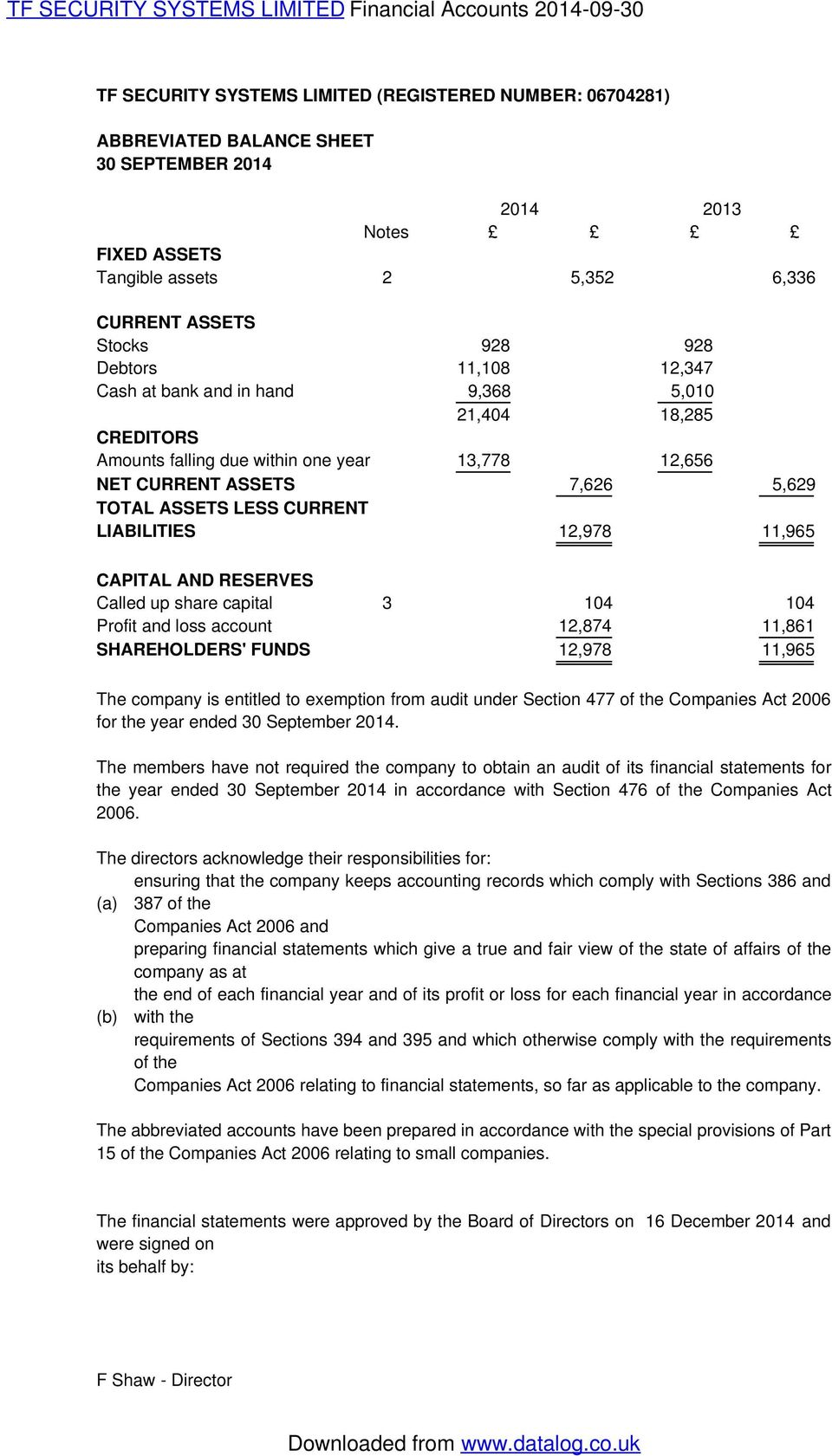 12,978 11,965 CAPITAL AND RESERVES Called up share capital 3 104 104 Profit and loss account 12,874 11,861 SHAREHOLDERS' FUNDS 12,978 11,965 The company is entitled to exemption from audit under
