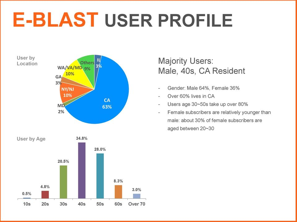 0% CA 63% Majority Users: Male, 40s, CA Resident - Gender: Male 64%, Female 36% - Over 60% lives in CA