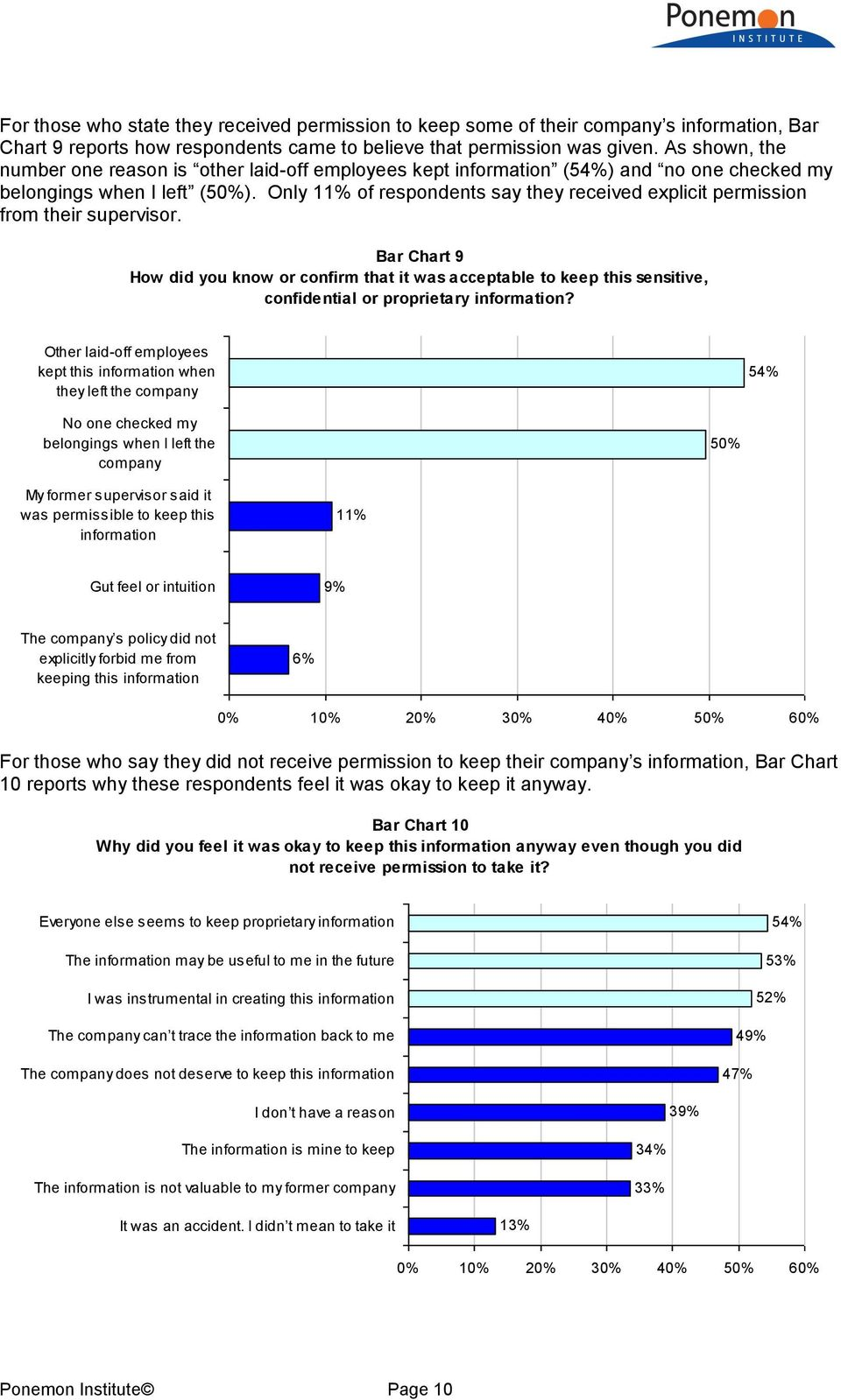 Only 11% of respondents say they received explicit permission from their supervisor.