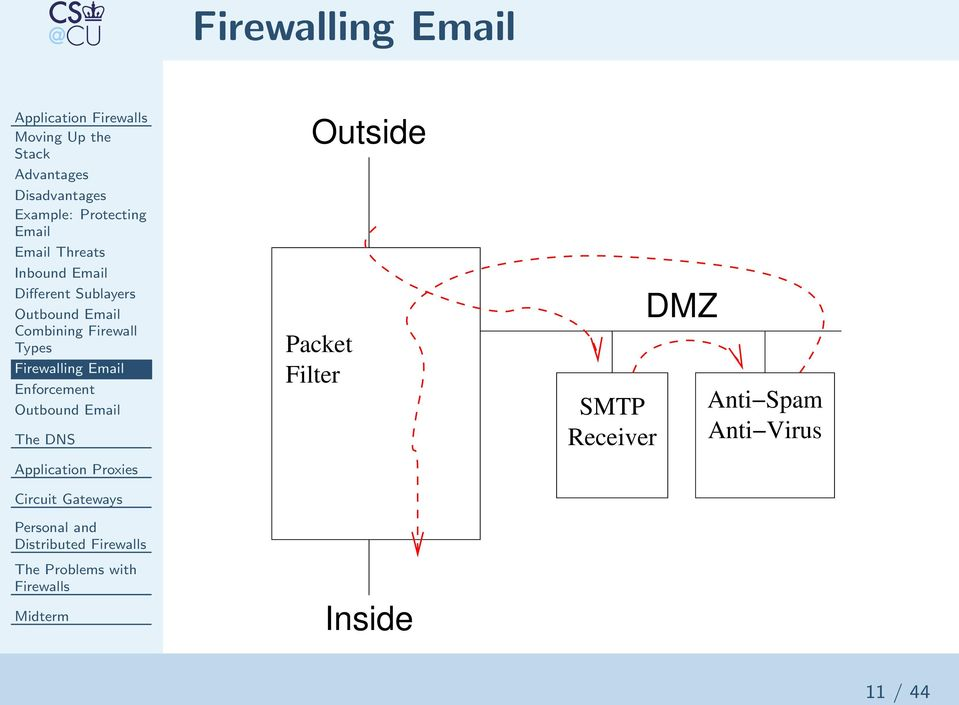 Different Sublayers Combining Firewall Types Firewalling Email