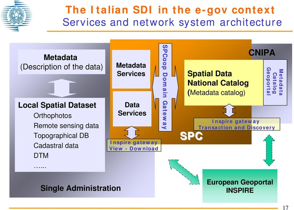 .. Metadata Services Data Services Inspire gateway View - Download SPCoop Domain Gateway Spatial Data National