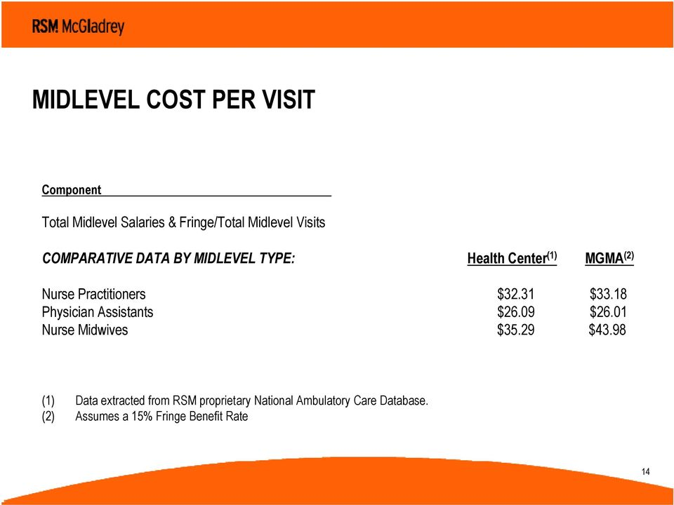 31 $33.18 Physician Assistants $26.09 $26.01 Nurse Midwives $35.29 $43.