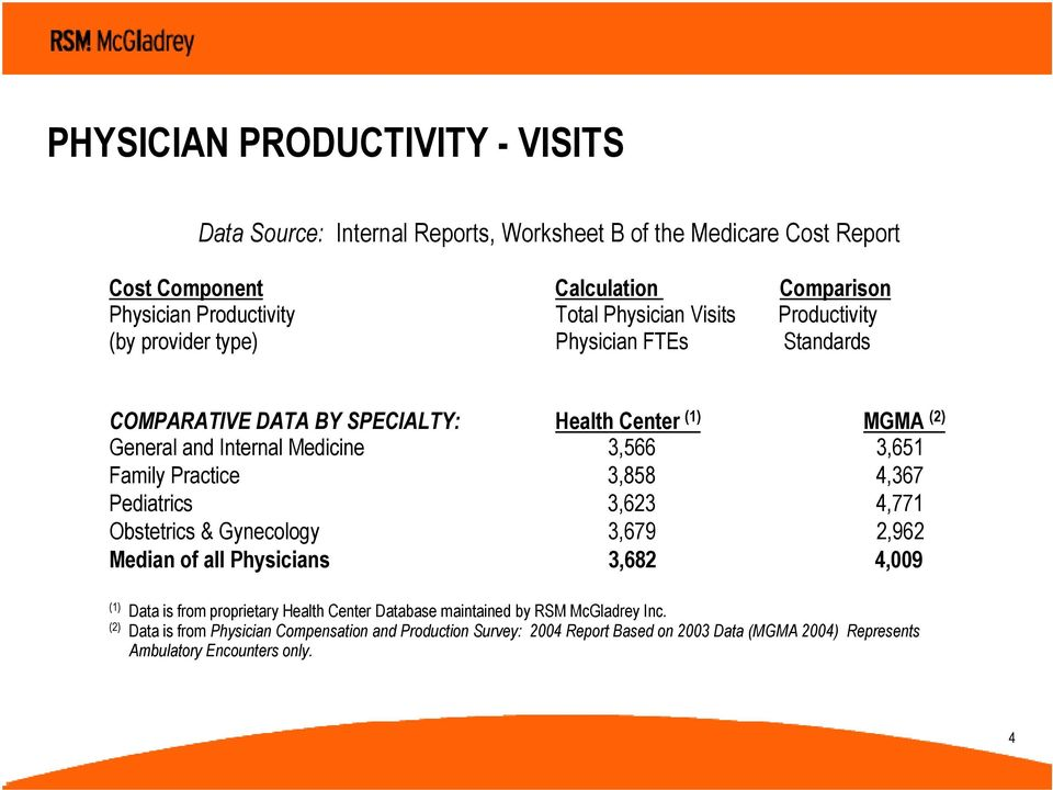 Family Practice 3,858 4,367 Pediatrics 3,623 4,771 Obstetrics & Gynecology 3,679 2,962 Median of all Physicians 3,682 4,009 (1) Data is from proprietary Health Center